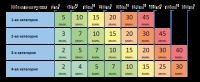 Таблица подбора облучателей Облучатель ОБП 6х30-450