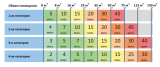 Таблица подбора облучателей ОБС 2х30-150